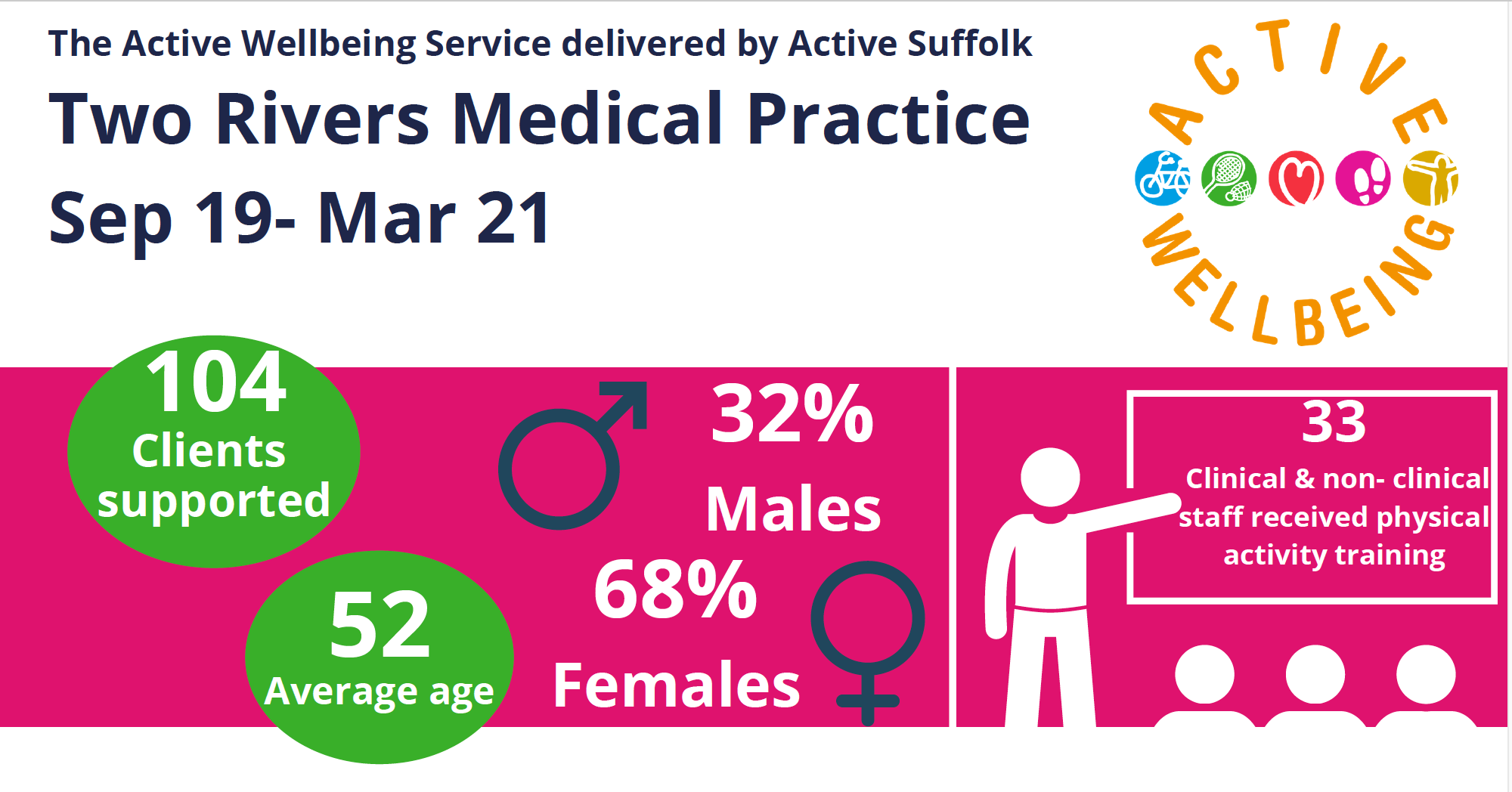 infographic stating Three Rivers Medal Practice involves 104 clients, 68% female, average age of 52