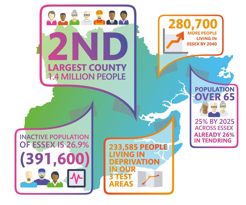 Essex wide infographic