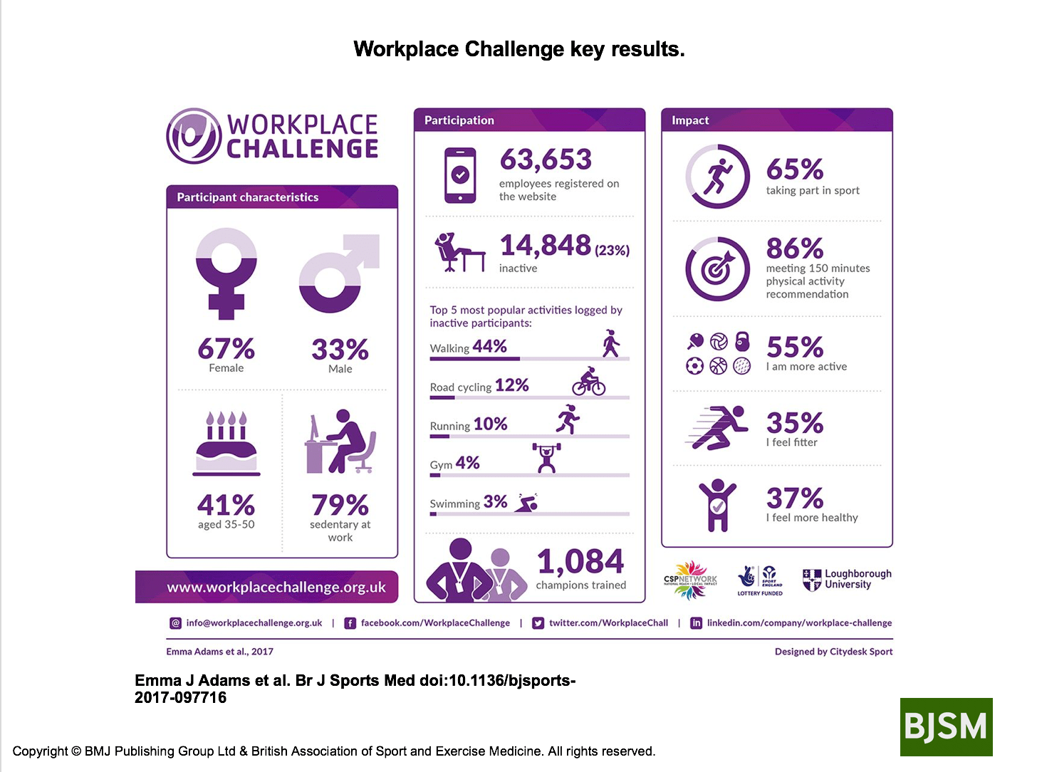 Infographic demonstrating impact of Workplace Challenge