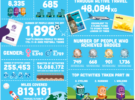 Infographic demonstrating impact of Workplace Challenge 2018